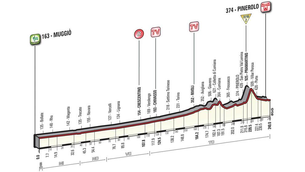 Giro d'Italia etapp 18