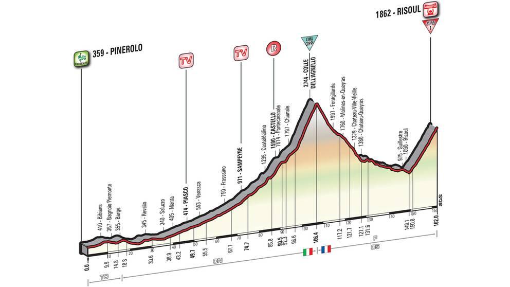 Giro d'Italia etapp 19