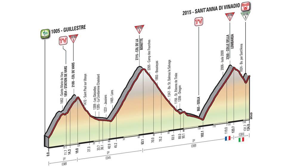 Giro d'Italia etapp 20