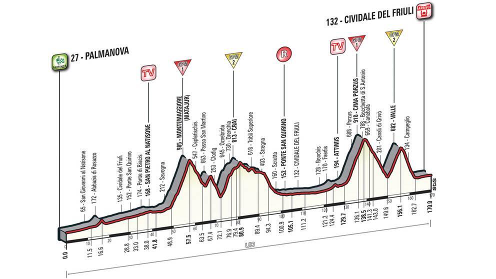 Giro d'Italia etapp 13