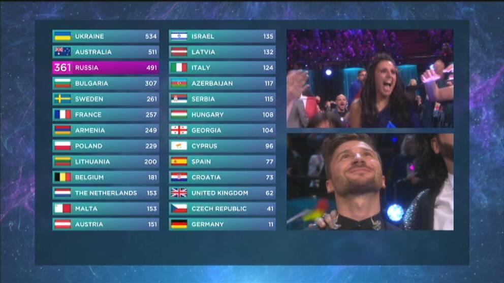 Vinnarreaktion, Jamala, Ukraina, Ryssland, Sergej