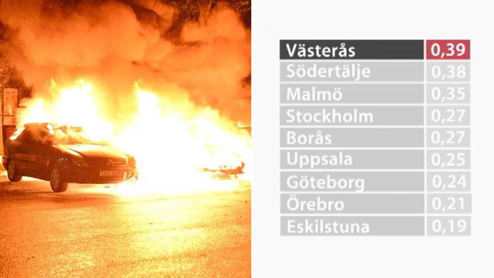 Västerås toppar bilbrandsstatistiken
