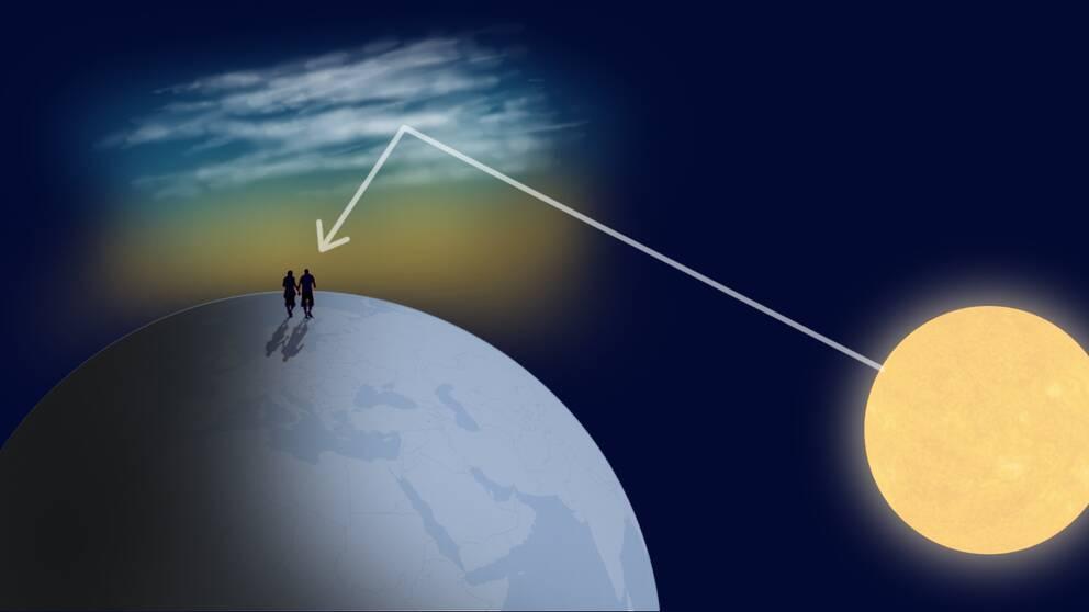 När solen har gått ner och ligger på ca 10 grader under horisonten lyser den fortfarande upp dessa höga moln underifrån.